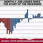 More Jobs? Navigating Through All The BLS – Focusing On The Facts, The Numbers, Not The Politics