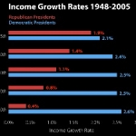 By The Numbers, Incomes Grow More With The Democrats.